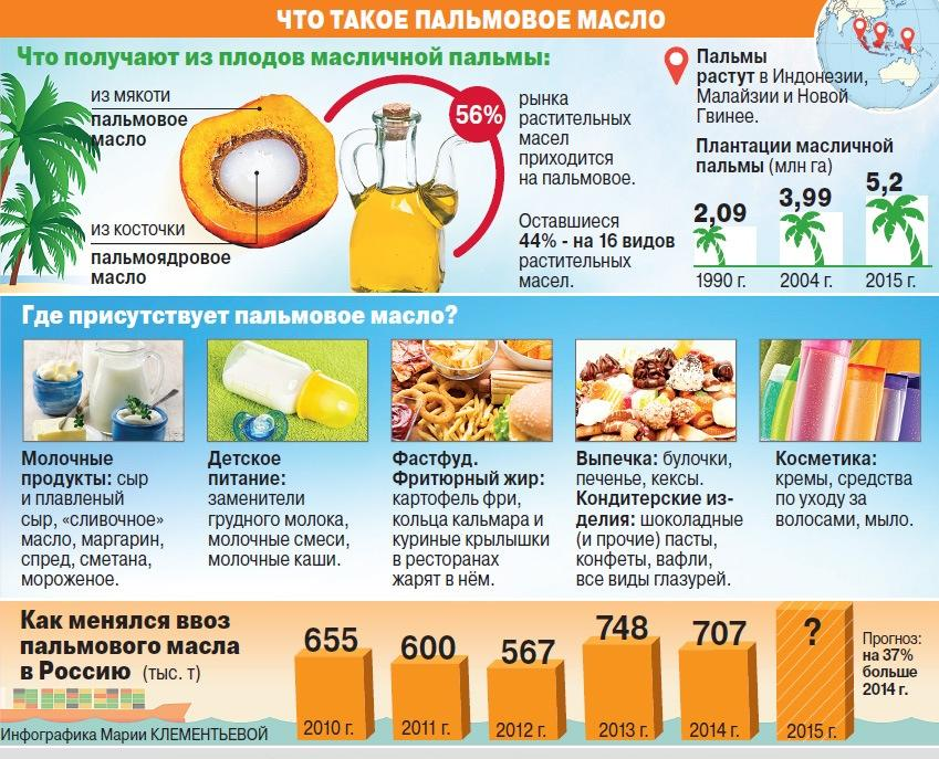 как определить пальмовое масло в продуктах в домашних условиях